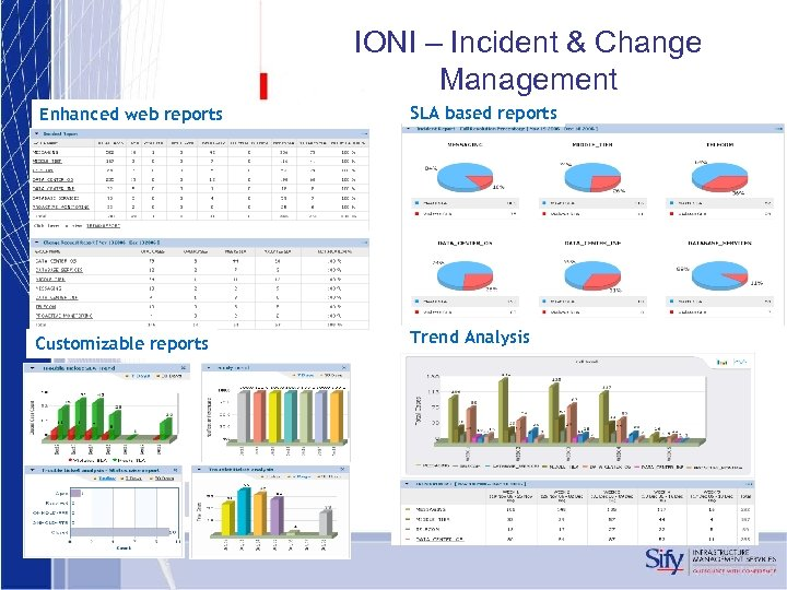 IONI – Incident & Change Management Enhanced web reports SLA based reports Customizable reports