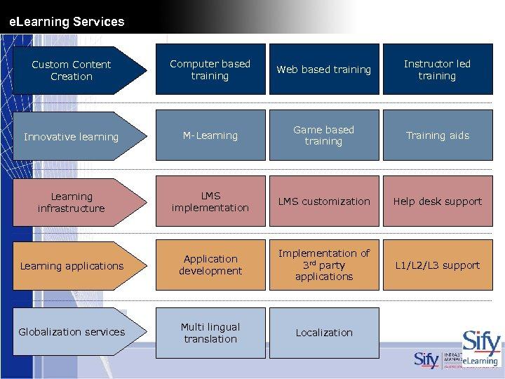 e. Learning Services Custom Content Creation Computer based training Web based training Instructor led