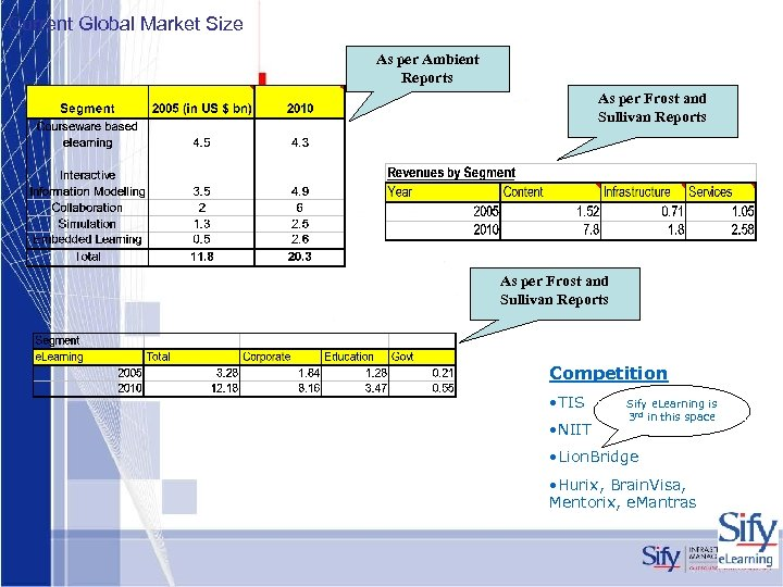 Current Global Market Size As per Ambient Reports As per Frost and Sullivan Reports