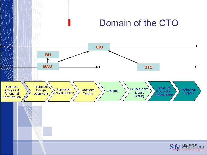 Domain of the CTO CIO BH BAO Business Analysis & functional Specification Technical Design