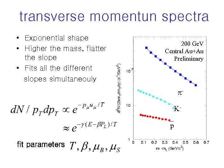 transverse momentun spectra • Exponential shape • Higher the mass, flatter the slope •