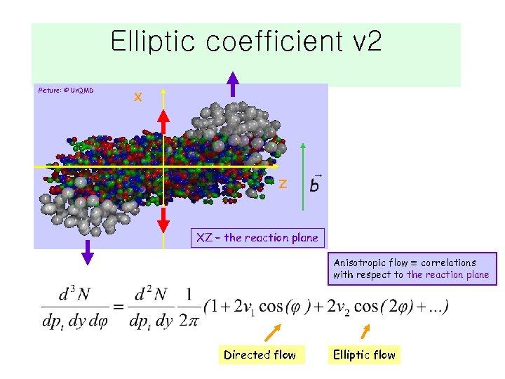 Elliptic coefficient v 2 Picture: © Ur. QMD X Z XZ – the reaction