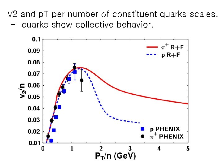 V 2 and p. T per number of constituent quarks scales. - quarks show