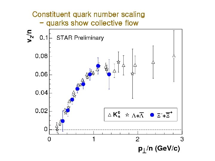 Constituent quark number scaling - quarks show collective flow