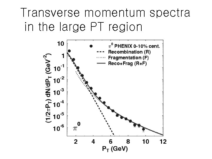 Transverse momentum spectra in the large PT region