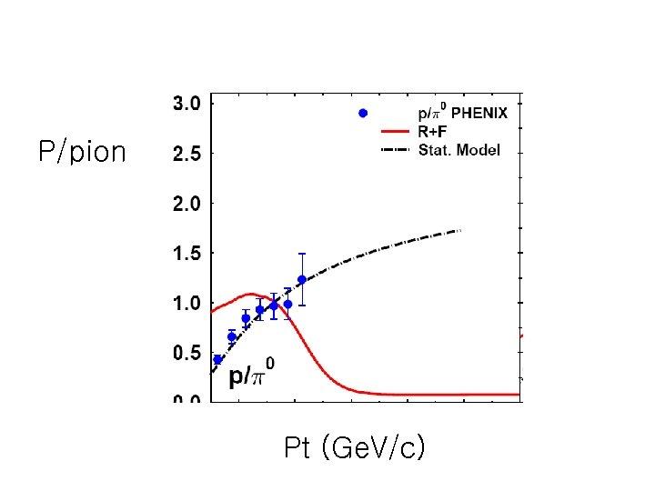 P/pion Pt (Ge. V/c)