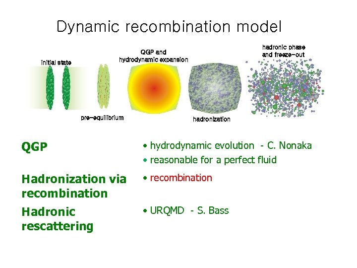 Dynamic recombination model hadronic phase and freeze-out QGP and hydrodynamic expansion initial state pre-equilibrium