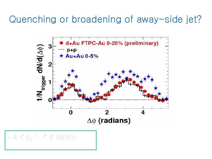 Quenching or broadening of away-side jet? 4 < p. Ttrig < 6 Ge. V/c