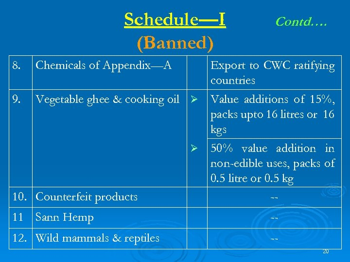 Schedule—I (Banned) 8. Contd…. Chemicals of Appendix—A Export to CWC ratifying countries 9. Vegetable