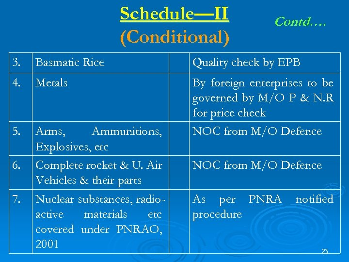 Schedule—II (Conditional) Contd…. 3. Basmatic Rice Quality check by EPB 4. Metals 5. Arms,