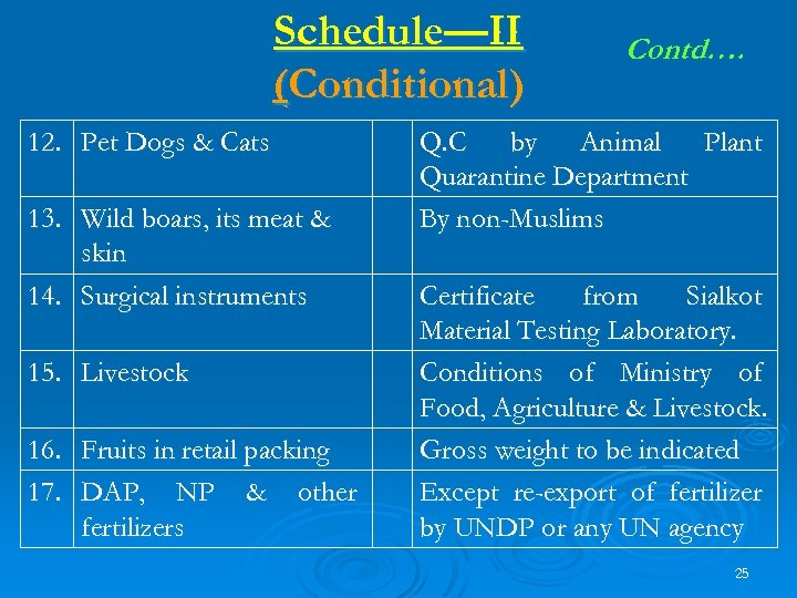 Schedule—II (Conditional) 12. Pet Dogs & Cats 13. Wild boars, its meat & skin
