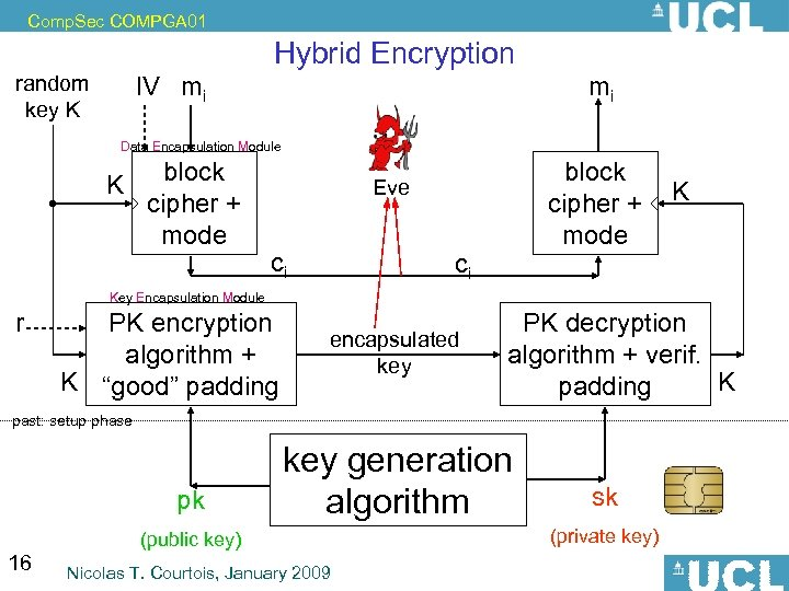 Comp. Sec COMPGA 01 Hybrid Encryption random key K IV mi mi Data Encapsulation