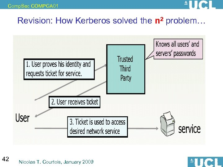 Comp. Sec COMPGA 01 Revision: How Kerberos solved the n 2 problem… 42 Nicolas
