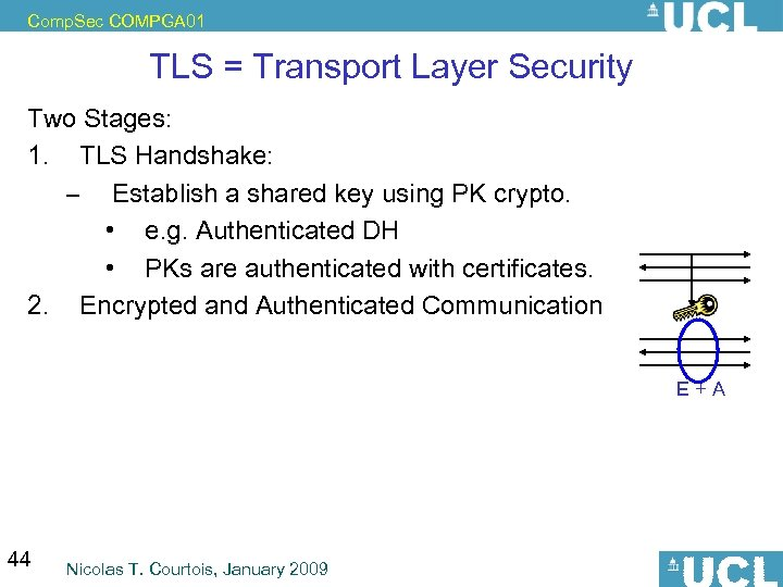 Comp. Sec COMPGA 01 TLS = Transport Layer Security Two Stages: 1. TLS Handshake: