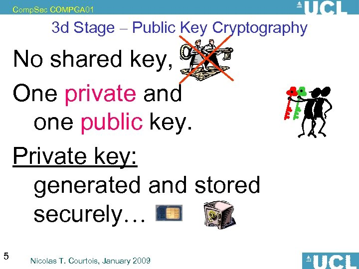 Comp. Sec COMPGA 01 3 d Stage – Public Key Cryptography No shared key,
