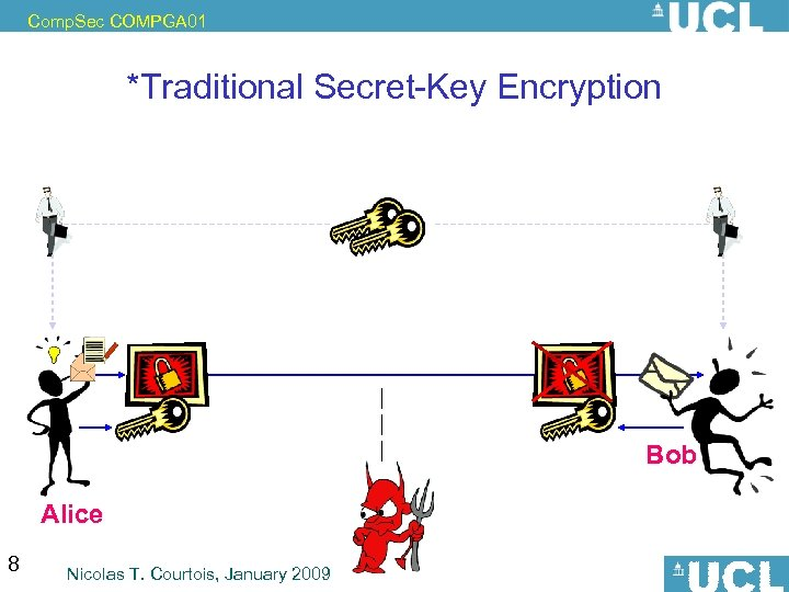 Comp. Sec COMPGA 01 *Traditional Secret-Key Encryption Bob Alice 8 Nicolas T. Courtois, January