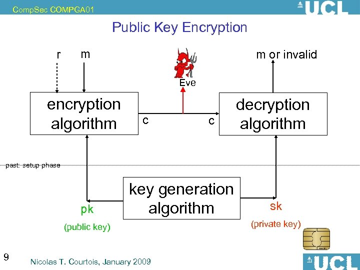 Comp. Sec COMPGA 01 Public Key Encryption r m m or invalid Eve encryption