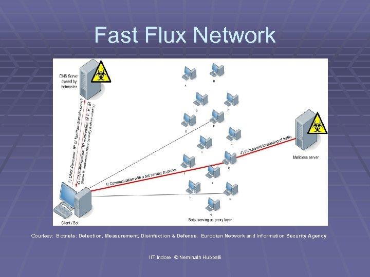 Fast Flux Network Courtesy: Botnets: Detection, Measurement, Disinfection & Defense, Europian Network and Information
