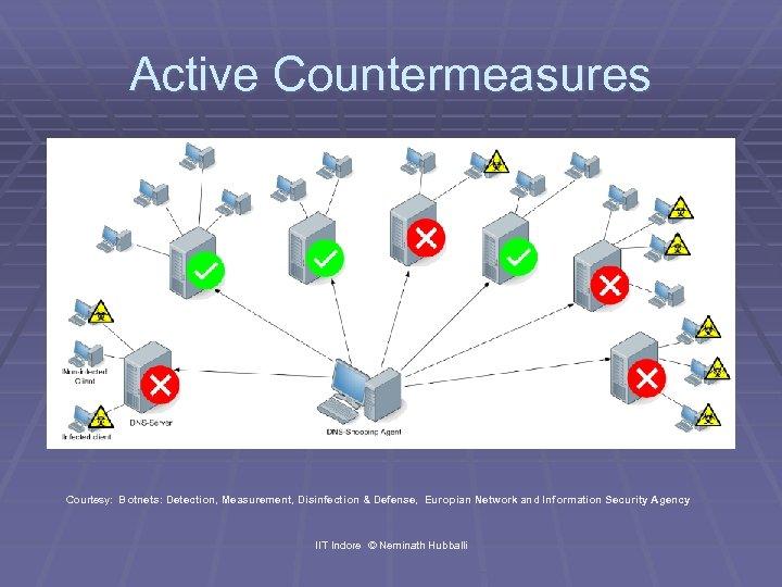 Active Countermeasures Courtesy: Botnets: Detection, Measurement, Disinfection & Defense, Europian Network and Information Security
