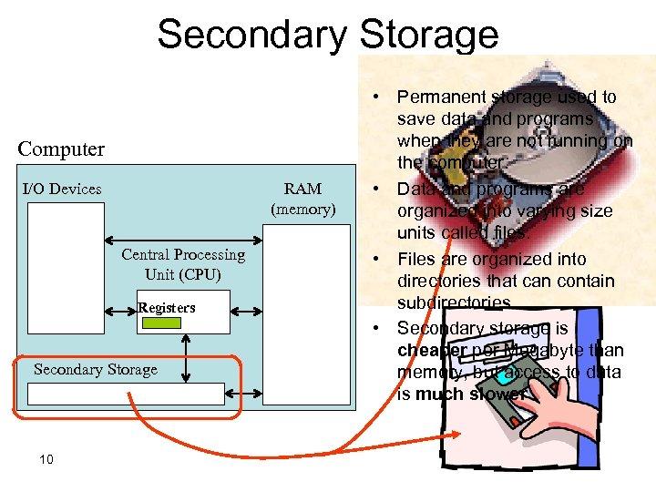 Secondary Storage Computer I/O Devices RAM (memory) Central Processing Unit (CPU) Registers Secondary Storage