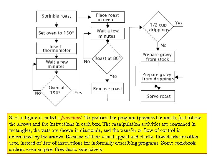 Such a figure is called a flowchart. To perform the program (prepare the roast),