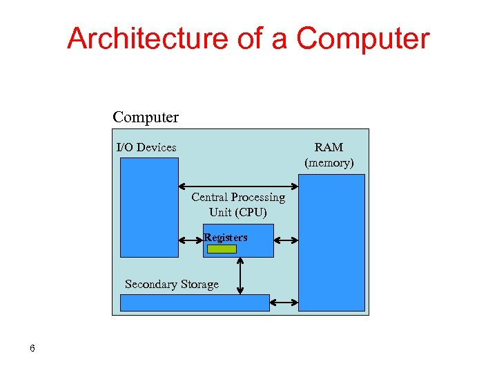 Architecture of a Computer I/O Devices RAM (memory) Central Processing Unit (CPU) Registers Secondary