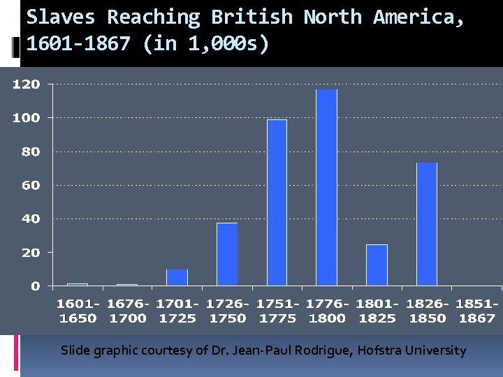 Slaves Reaching British North America, 1601 -1867 (in 1, 000 s) Slide graphic courtesy