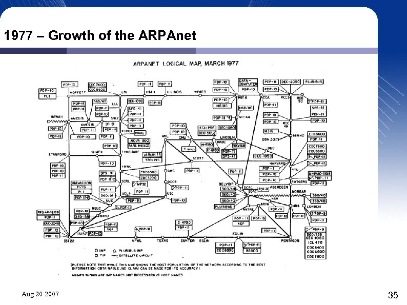 1977 – Growth of the ARPAnet Aug 20 2007 35