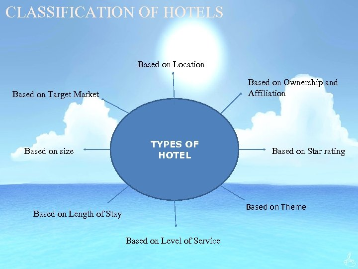 CLASSIFICATION OF HOTELS Based on Location Based on Ownership and Affiliation Based on