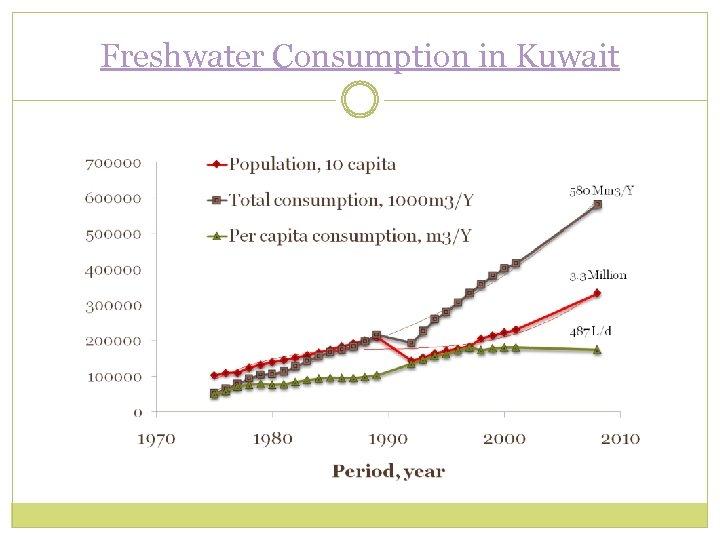 Freshwater Consumption in Kuwait