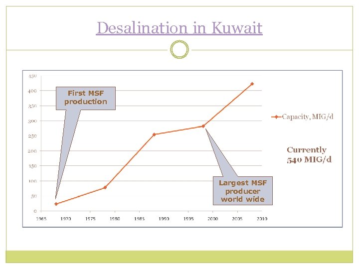 Desalination in Kuwait First MSF production Largest MSF producer world wide