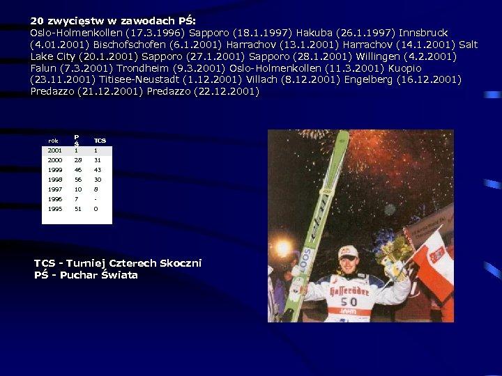 20 zwycięstw w zawodach PŚ: Oslo-Holmenkollen (17. 3. 1996) Sapporo (18. 1. 1997) Hakuba