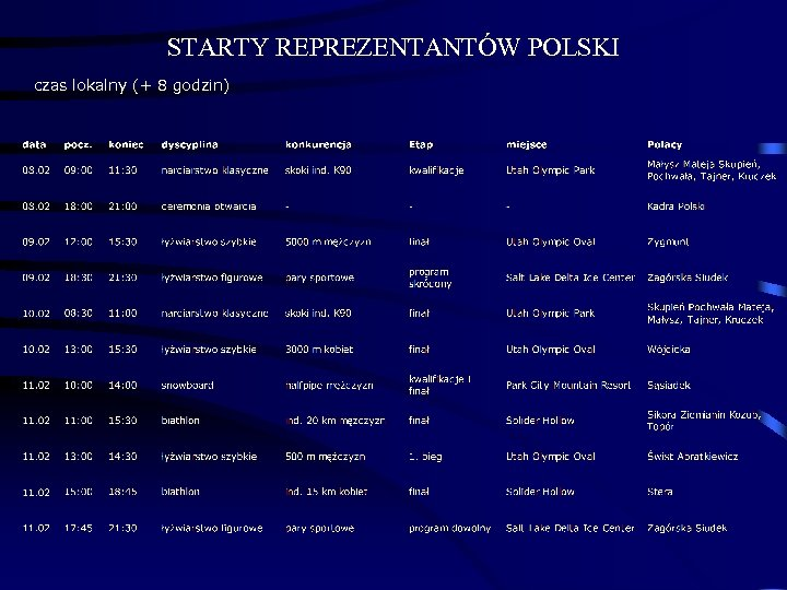 STARTY REPREZENTANTÓW POLSKI czas lokalny (+ 8 godzin)