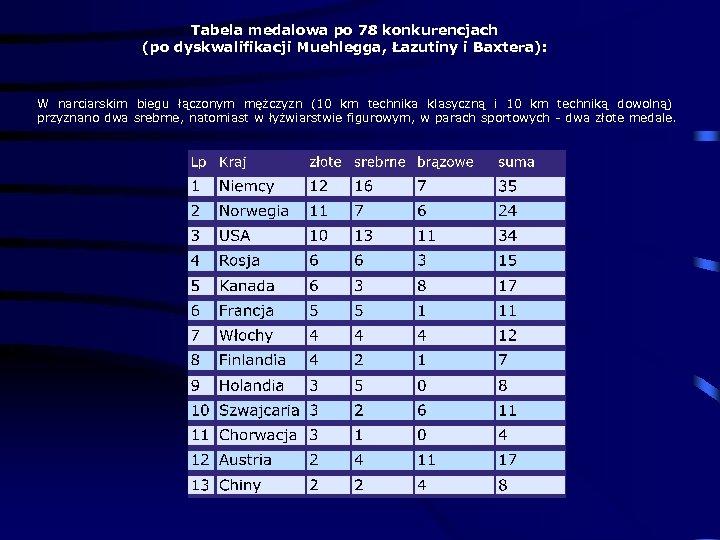 Tabela medalowa po 78 konkurencjach (po dyskwalifikacji Muehlegga, Łazutiny i Baxtera): W narciarskim biegu