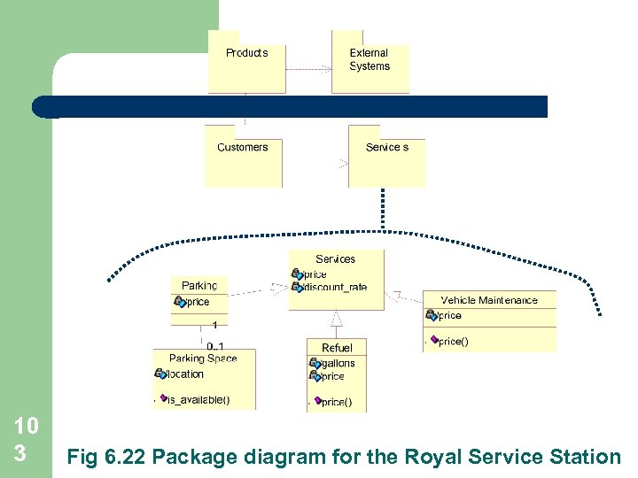 10 3 Fig 6. 22 Package diagram for the Royal Service Station
