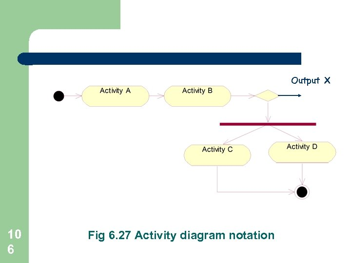 Output X 10 6 Fig 6. 27 Activity diagram notation