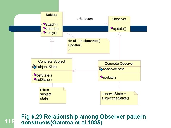 119 Fig 6. 29 Relationship among Observer pattern constructs(Gamma et al. 1995)
