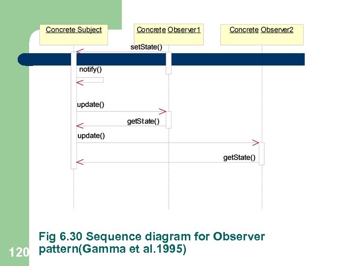 Fig 6. 30 Sequence diagram for Observer 120 pattern(Gamma et al. 1995)