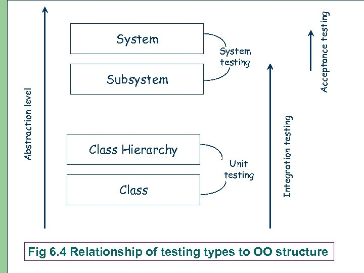 Acceptance testing System testing Class Hierarchy Class 17 Unit testing Integration testing Abstraction level