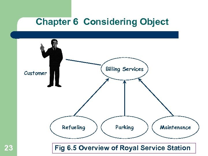 Chapter 6 Considering Object Billing Services Customer Refueling 23 Parking Maintenance Fig 6. 5