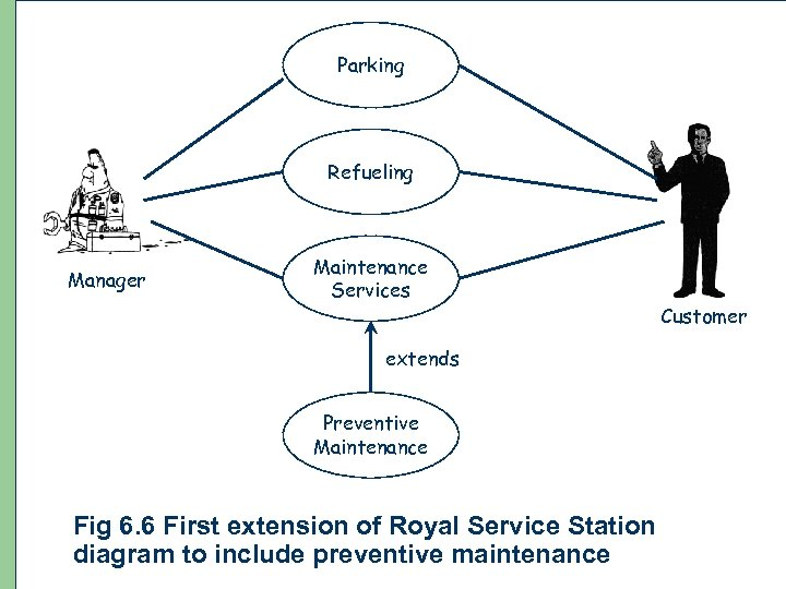 Parking Refueling Manager Maintenance Services extends Preventive Maintenance Fig 6. 6 First extension of