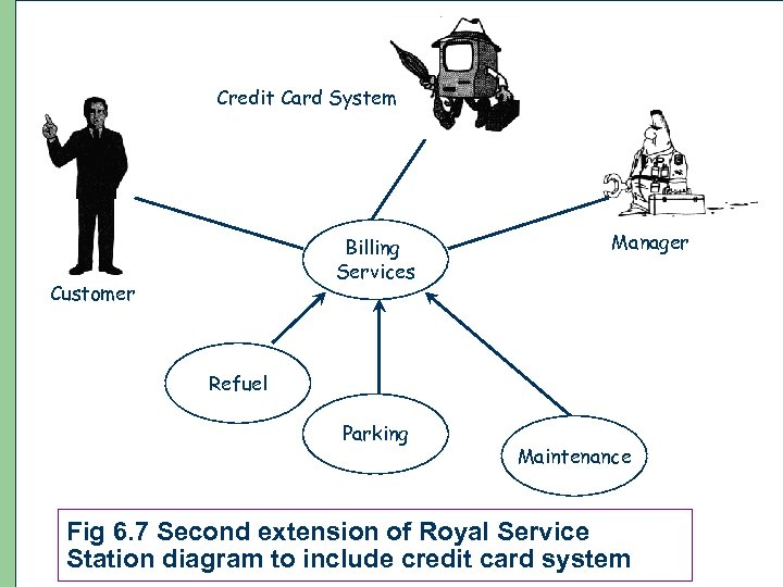 Credit Card System Billing Services Customer Manager Refuel Parking Maintenance Fig 6. 7 Second