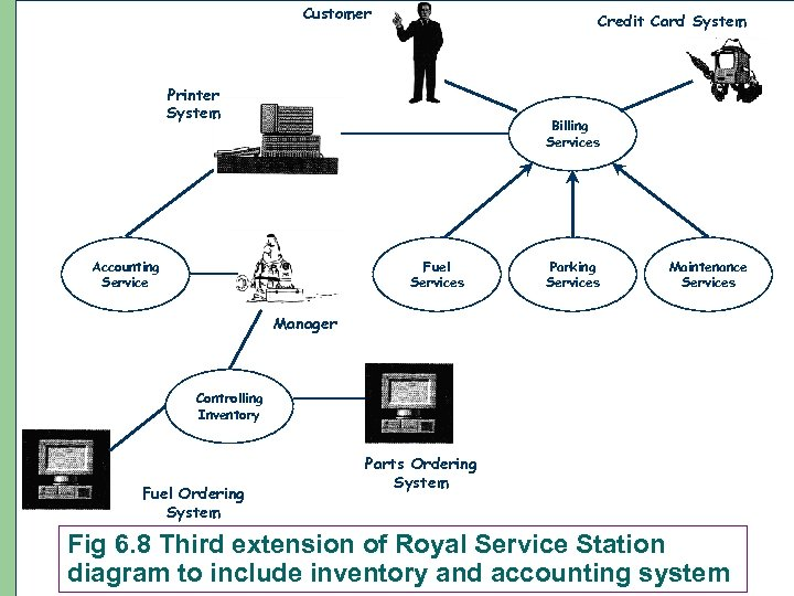 Customer Credit Card System Printer System Billing Services Accounting Service Fuel Services Parking Services