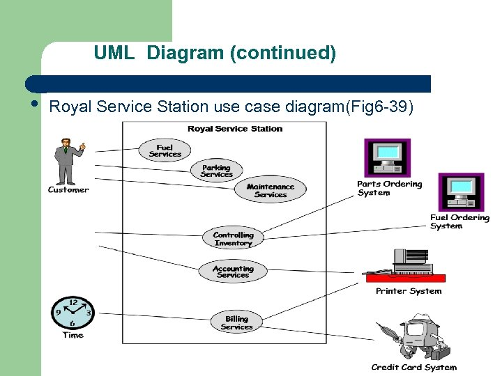 UML Diagram (continued) • Royal Service Station use case diagram(Fig 6 -39)