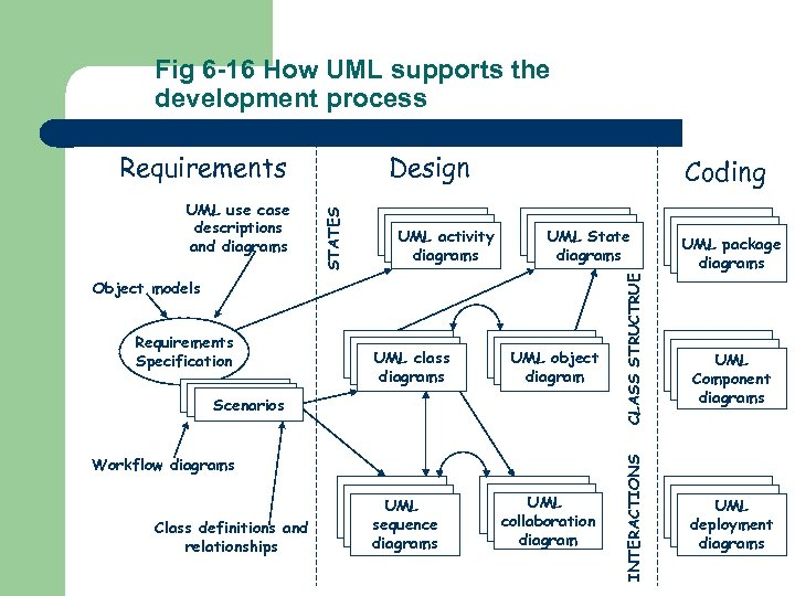 Fig 6 -16 How UML supports the development process UML State diagrams Object models