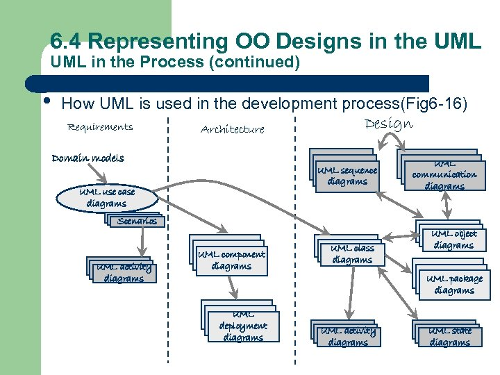 6. 4 Representing OO Designs in the UML in the Process (continued) • How