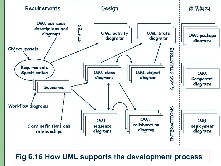 UML State diagrams Object models Requirements Specification UML class diagrams UML object diagram Scenarios