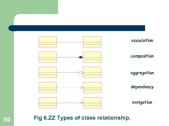 association composition aggregation dependency navigation 50 Fig 6. ZZ Types of class relationship.