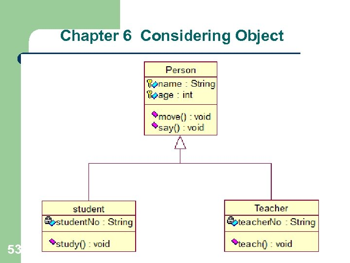 Chapter 6 Considering Object 53