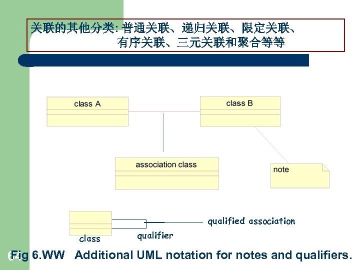 关联的其他分类: 普通关联、递归关联、限定关联、 有序关联、三元关联和聚合等等 qualified association class qualifier Fig 64 6. WW Additional UML notation